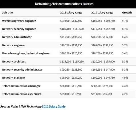 Networking-Telecommunications Salaries
